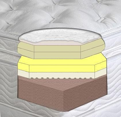 Cutaway Examples of a Rocky Mountain Mattress